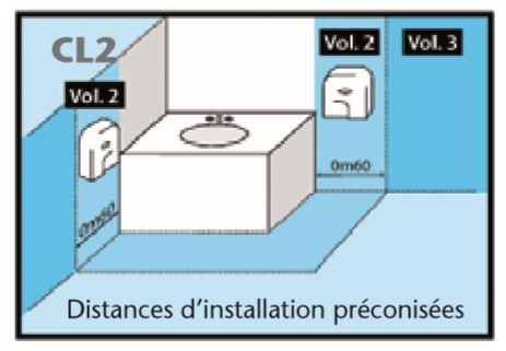 Distance d'installation préconisée pour le séche-mains électrique - DMC Direct