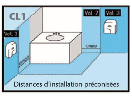 Distance d'installation préconisée pour Classe 1 - DMC Direct
